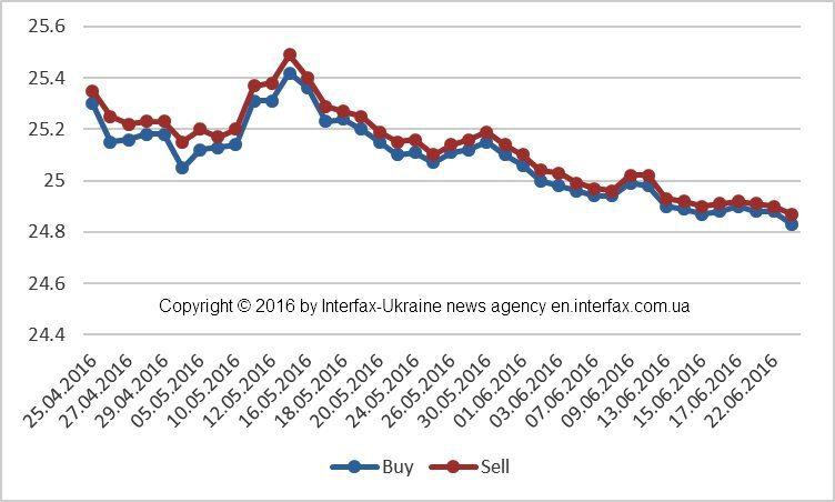 Sourse: National Bank of Ukraine