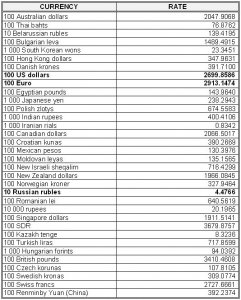national-bank-of-ukraines-official-rates