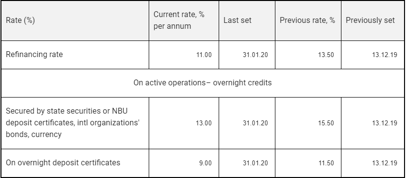 Interest Rates On Nbu S Active And